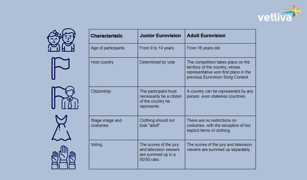 Junior and Adult Eurovision^ how they differ