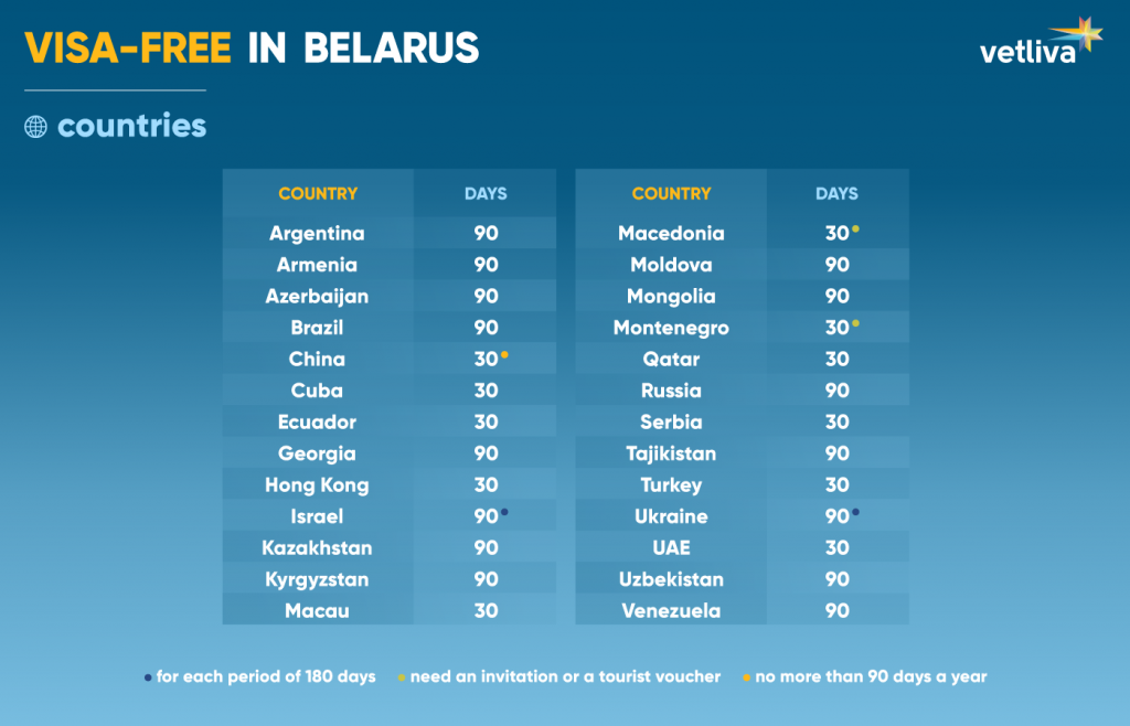 List of countries with visa-free to Belarus